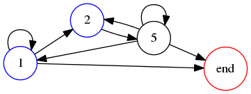 Graph for 125 base 9