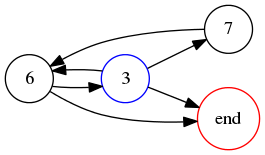 Graph for 367 base 9