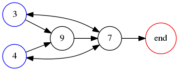 graph for 3749 base 10